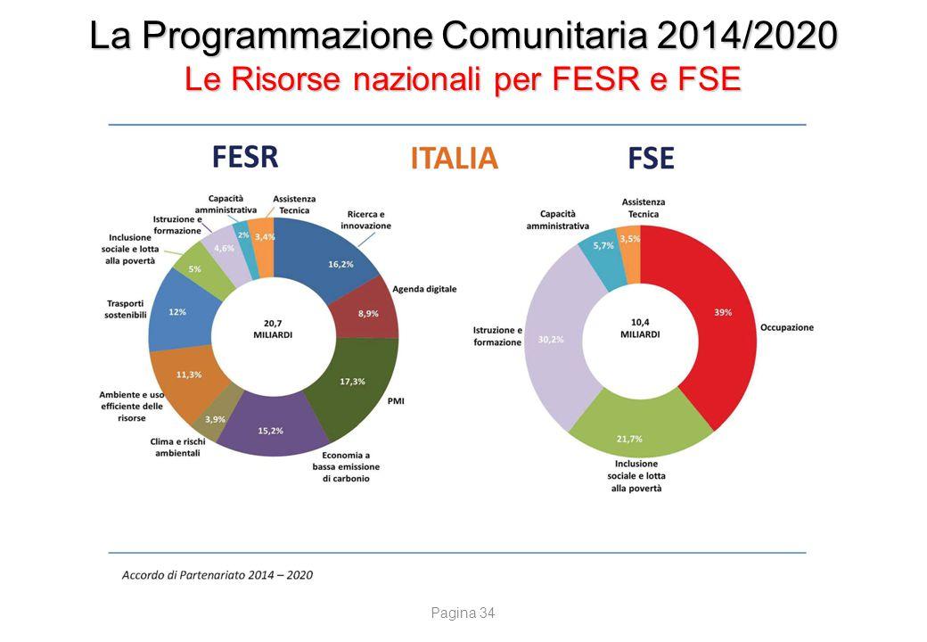 La Programmazione Comunitaria 2014/2020 Fondi UE diretti gestiti dalla Commissione Europea