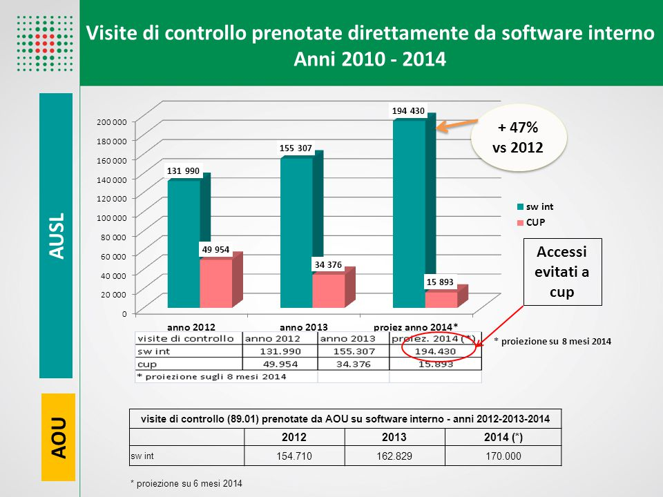 Visite di controllo prenotate direttamente da software interno