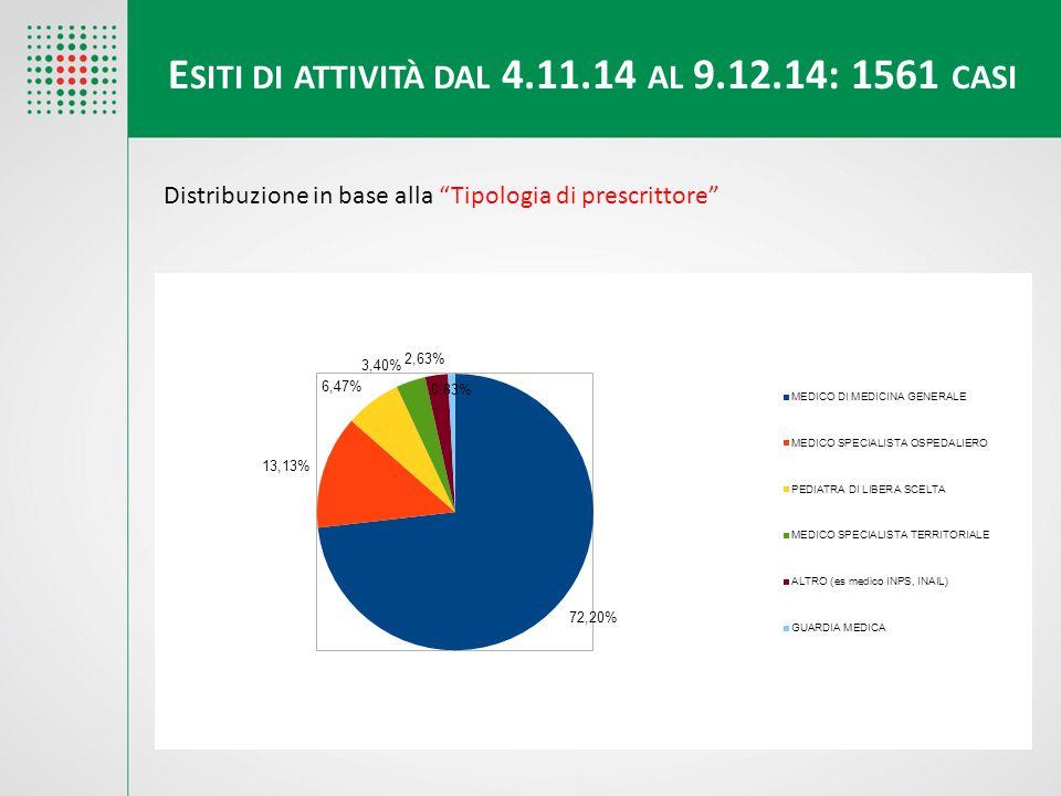Esiti di attività dal 4.11.14 al 9.12.14: 1561 casi
