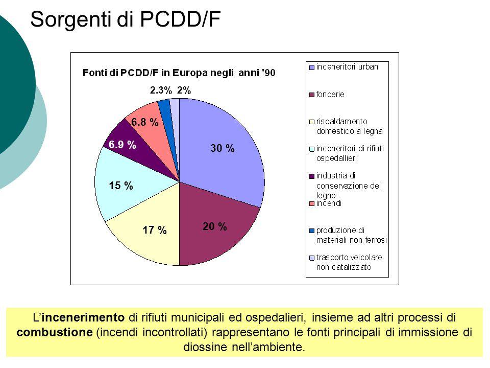 Sorgenti di PCDD/F 30 % 20 % 17 % 15 % 6.9 % 6.8 % 2.3% 2%