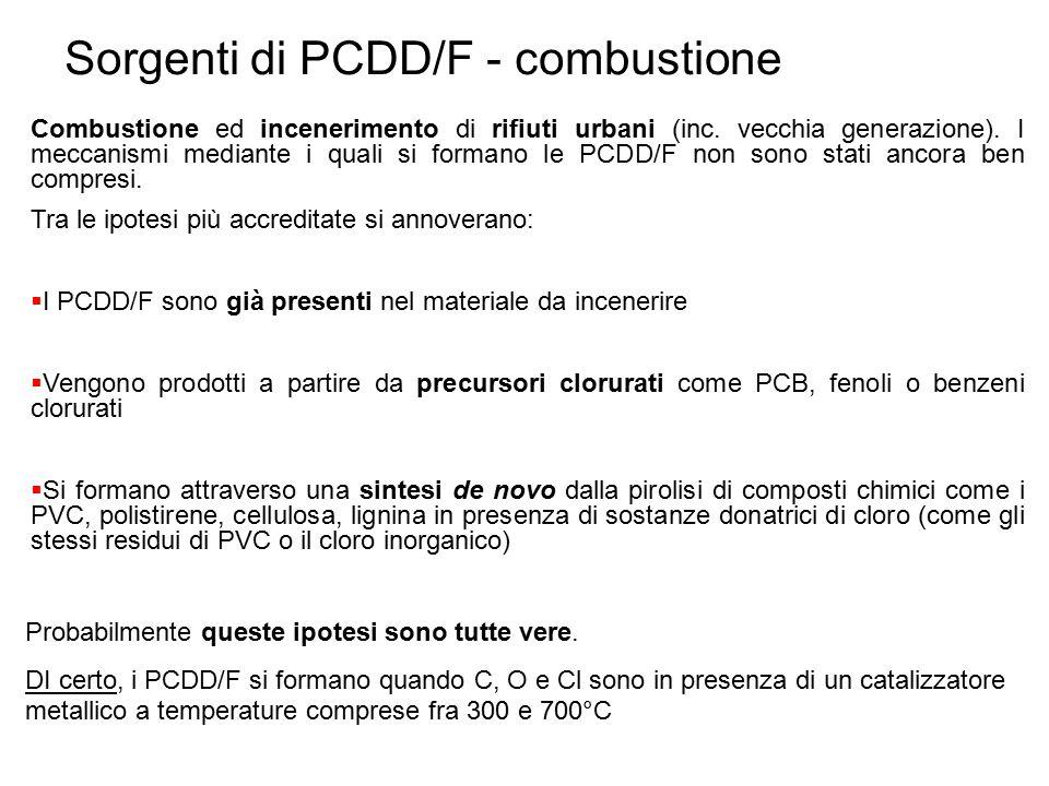 Sorgenti di PCDD/F - combustione
