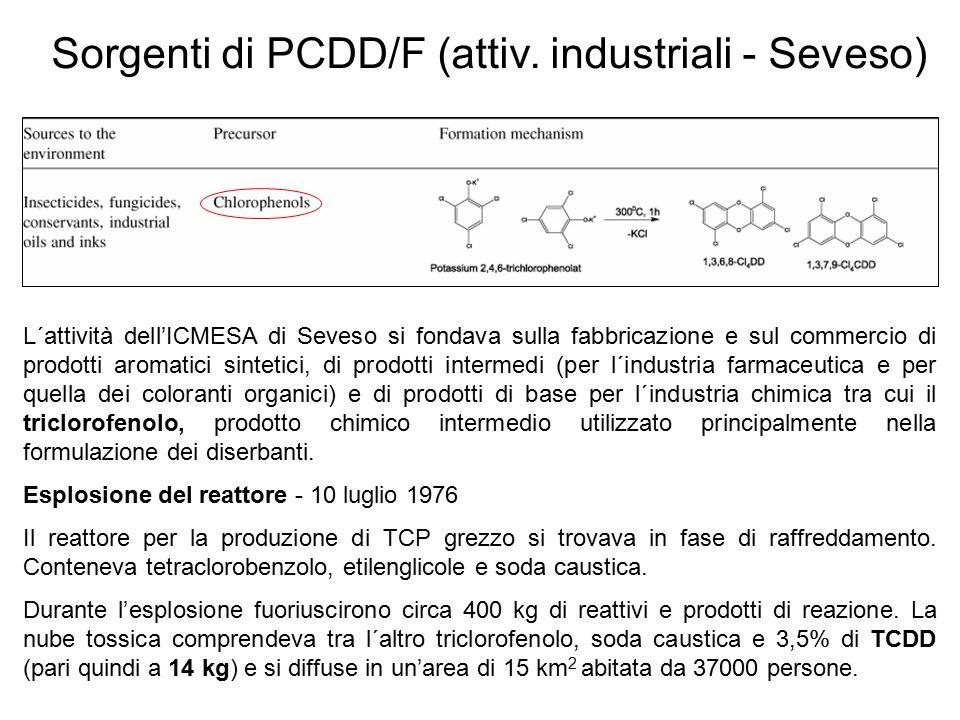 Sorgenti di PCDD/F (attiv. industriali - Seveso)