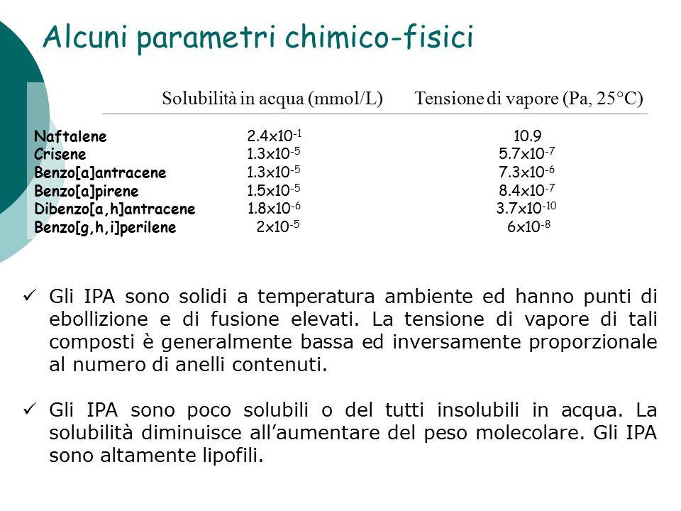 Alcuni parametri chimico-fisici