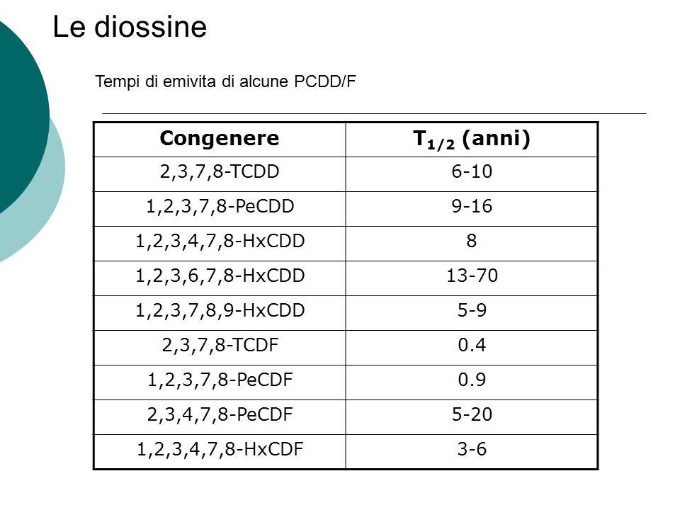 Le diossine Congenere T1/2 (anni) 2,3,7,8-TCDD 6-10 1,2,3,7,8-PeCDD