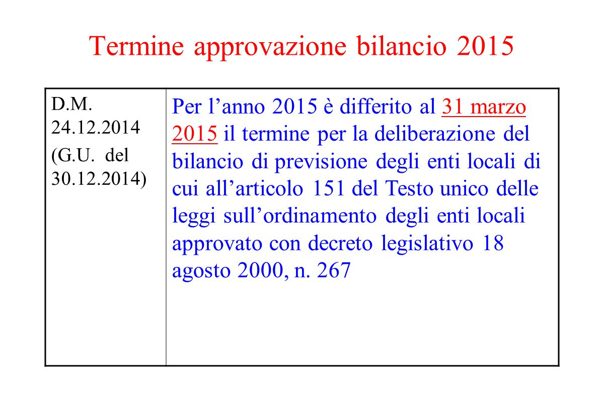 Termine approvazione bilancio 2015