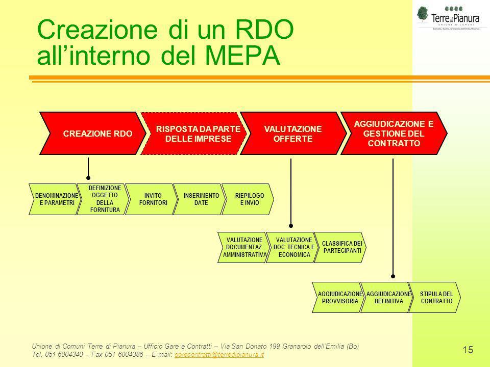 Creazione di un RDO all'interno del MEPA