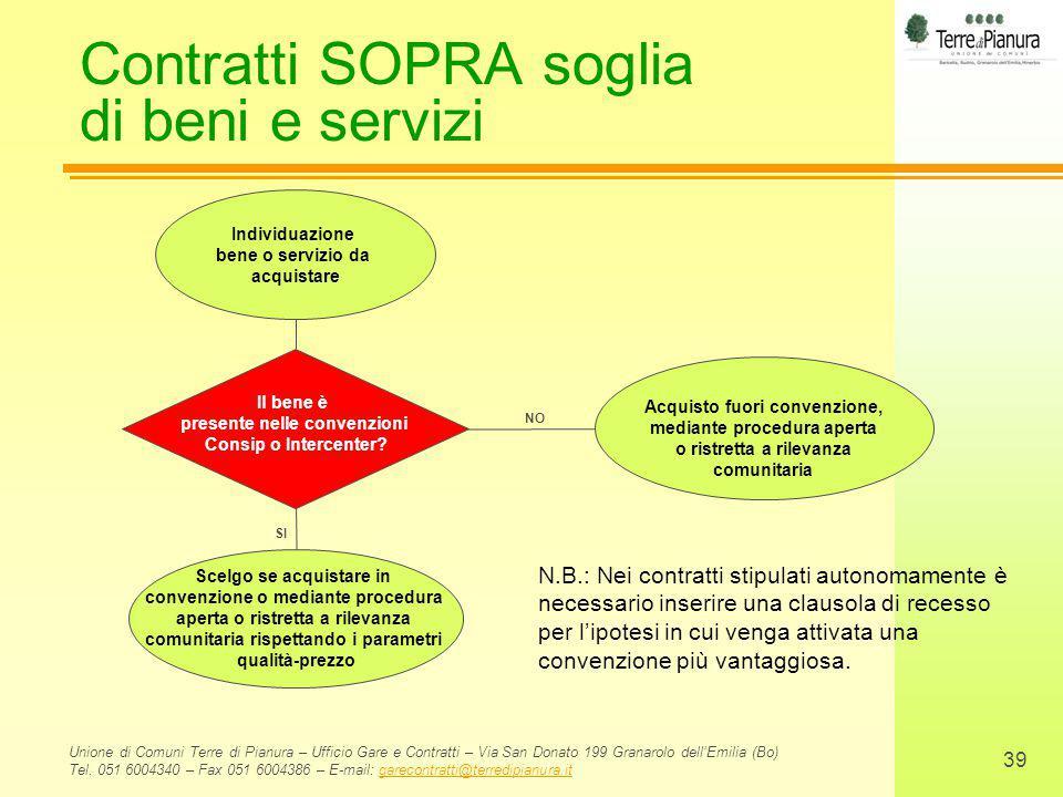 Contratti SOPRA soglia di beni e servizi