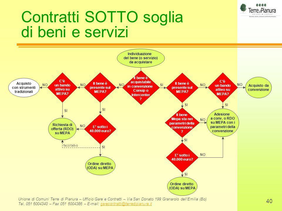 Contratti SOTTO soglia di beni e servizi