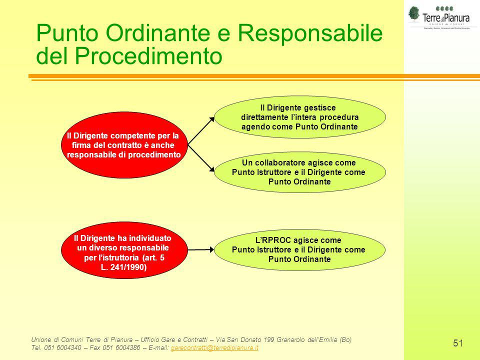 Punto Ordinante e Responsabile del Procedimento