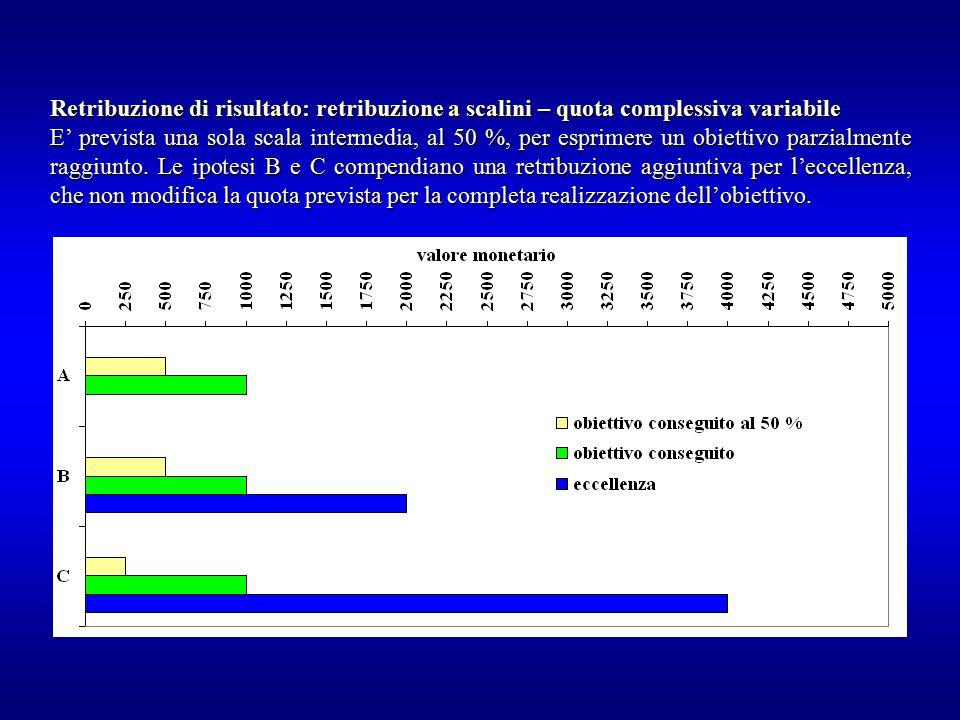 Retribuzione di risultato: retribuzione a scalini – quota complessiva variabile