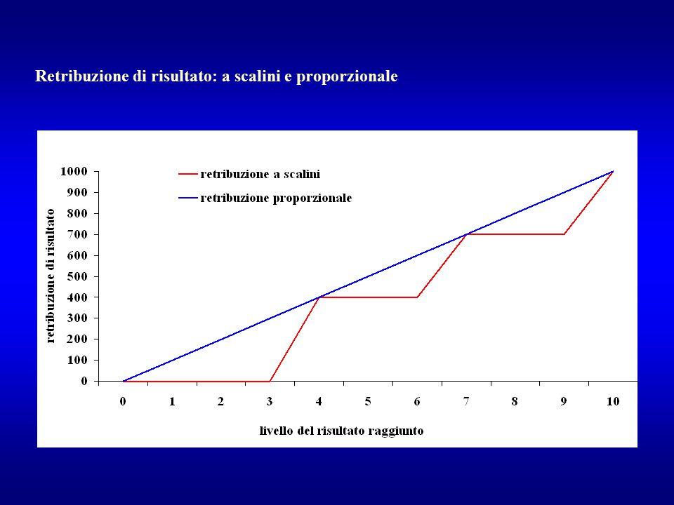 Retribuzione di risultato: a scalini e proporzionale