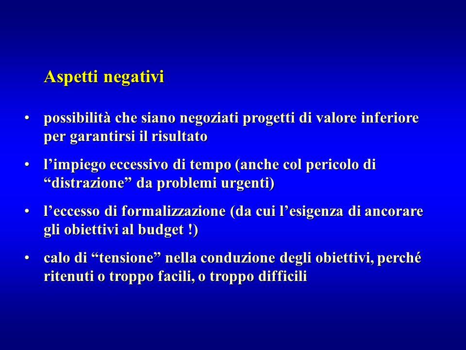 Aspetti negativi possibilità che siano negoziati progetti di valore inferiore per garantirsi il risultato.