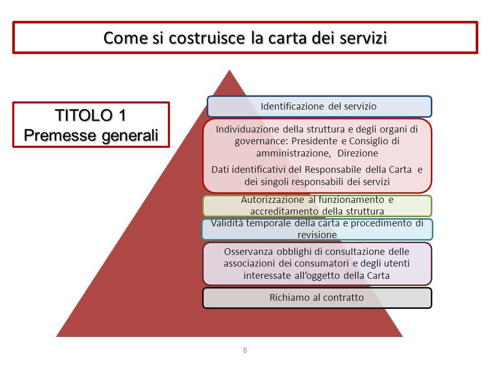 Come si costruisce la carta dei servizi