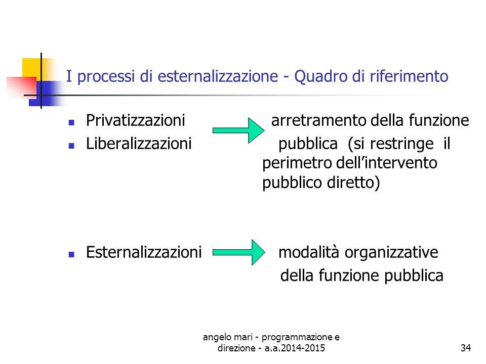 I processi di esternalizzazione - Quadro di riferimento
