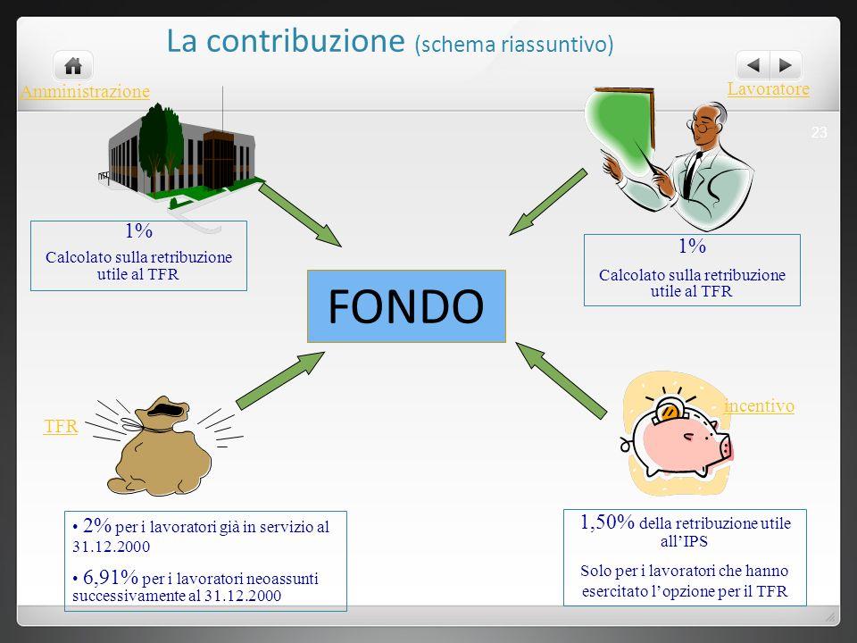 FONDO La contribuzione (schema riassuntivo) 1% 1%
