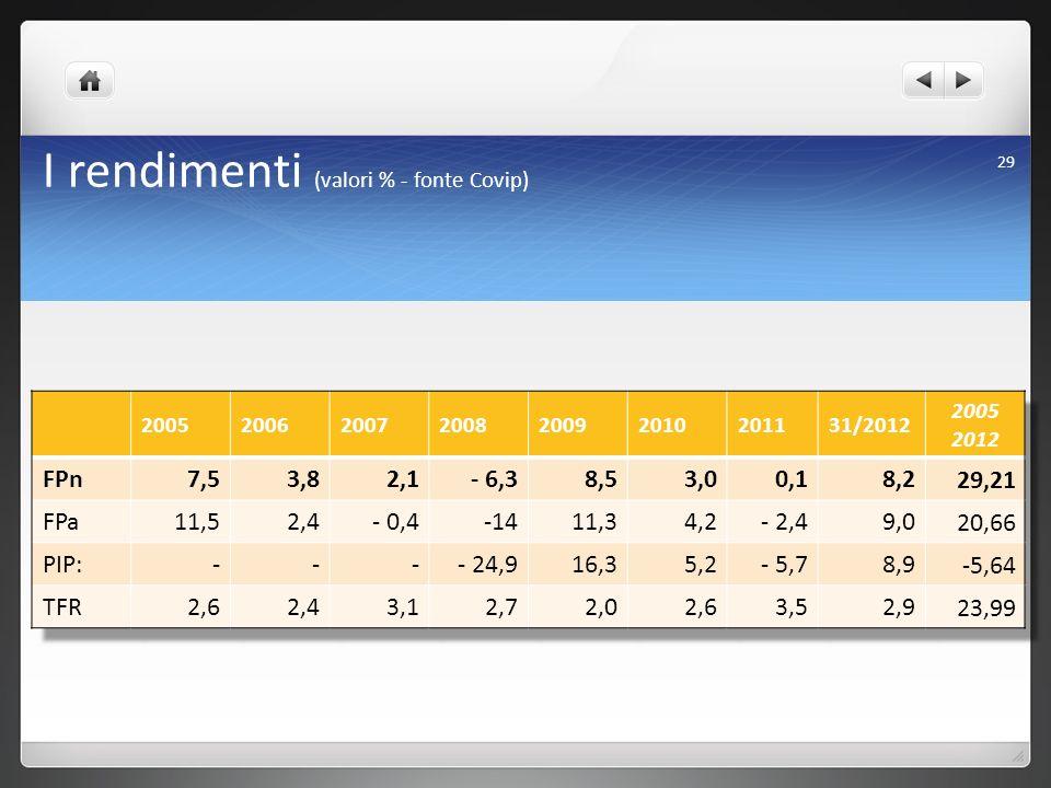 I rendimenti (valori % - fonte Covip)