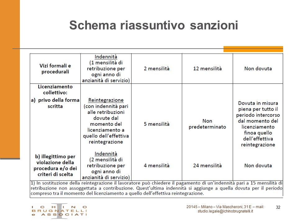 Schema riassuntivo sanzioni