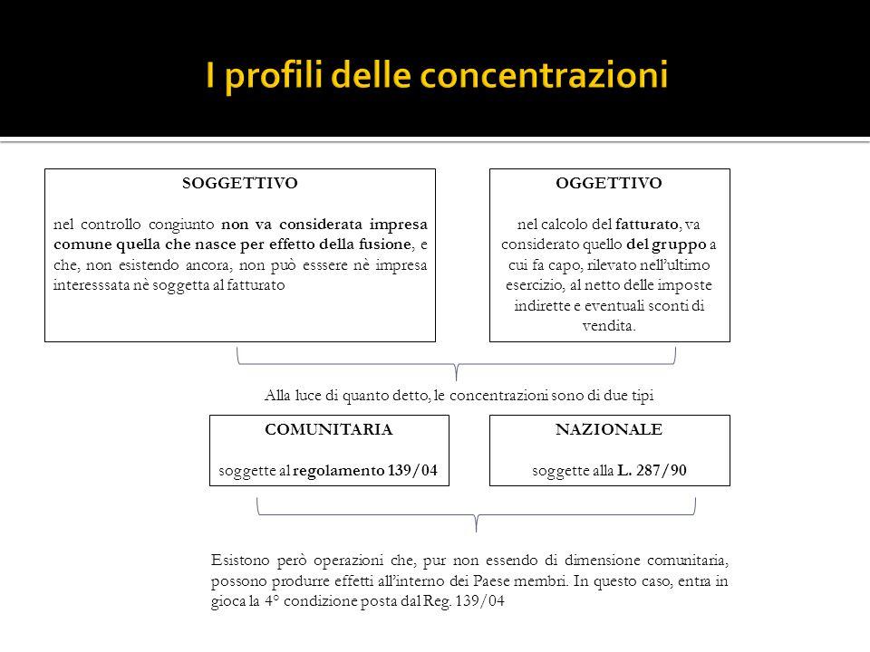 I profili delle concentrazioni