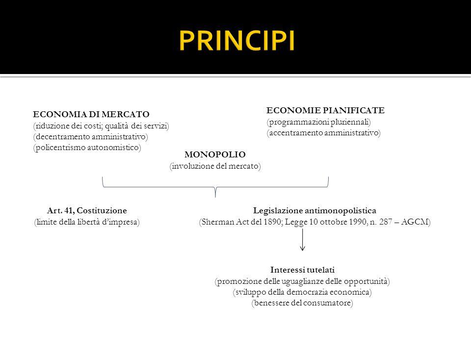 Legislazione antimonopolistica