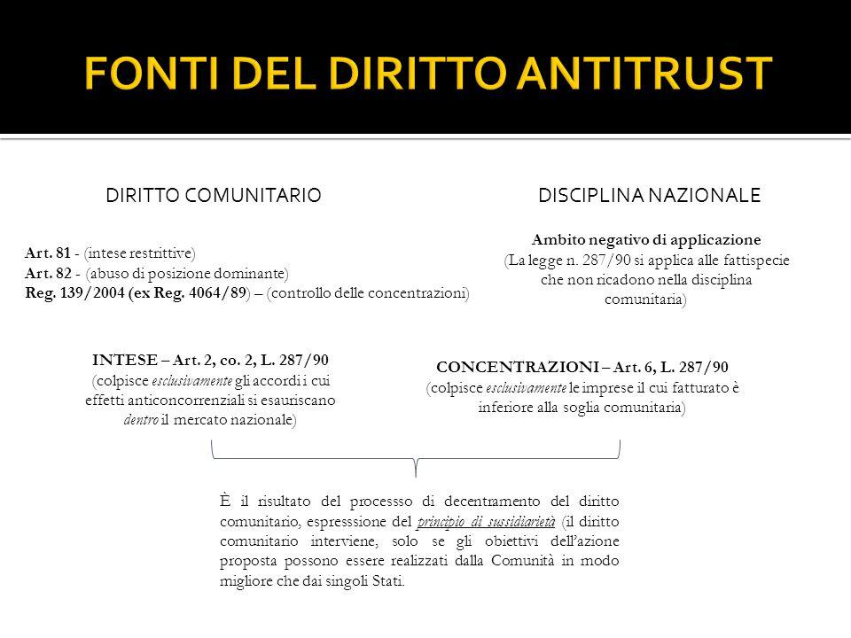 FONTI DEL DIRITTO ANTITRUST
