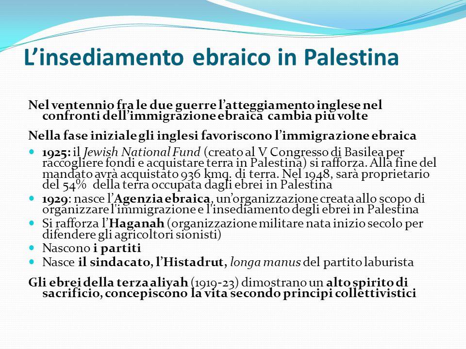 L'insediamento ebraico in Palestina