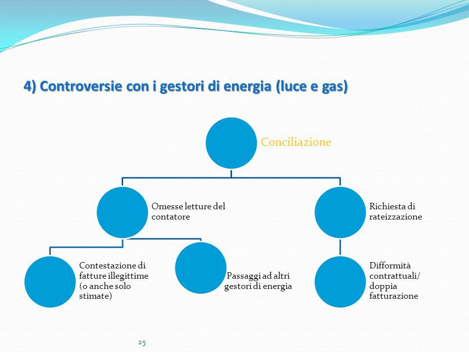 4) Controversie con i gestori di energia (luce e gas)
