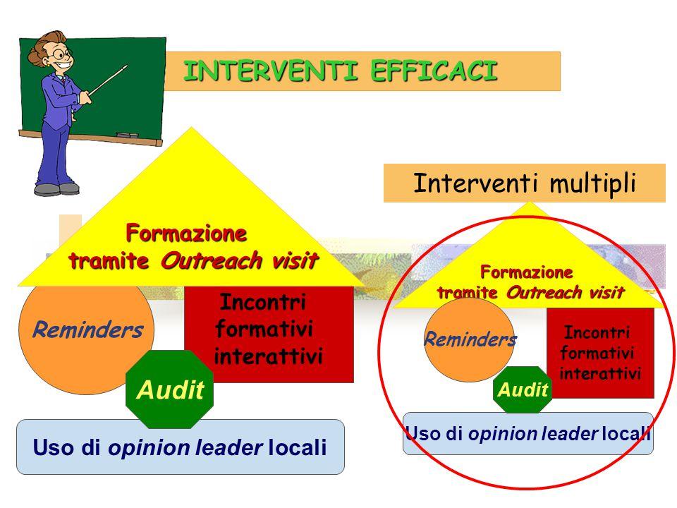 INTERVENTI EFFICACI Interventi multipli Audit Formazione
