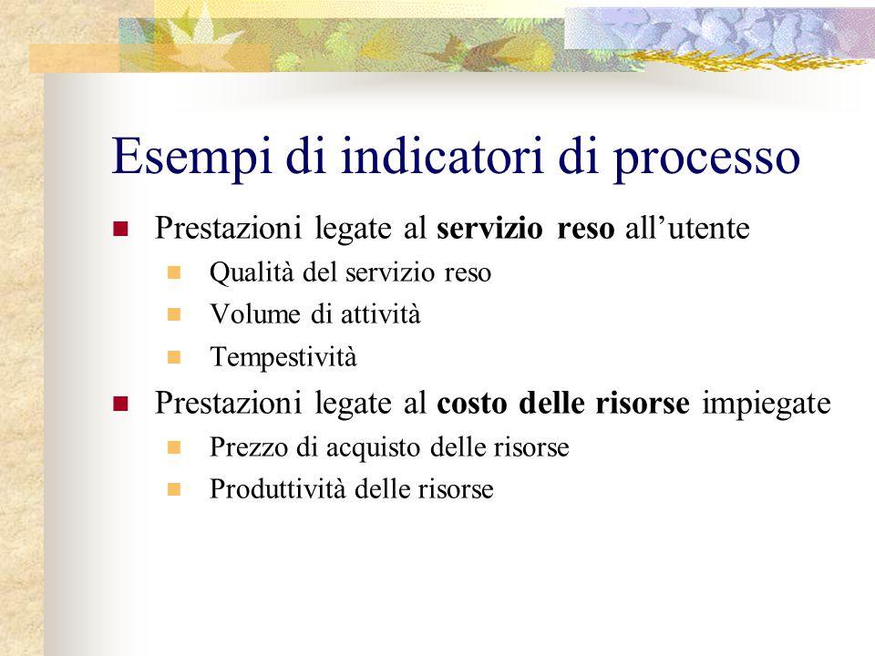 Esempi di indicatori di processo