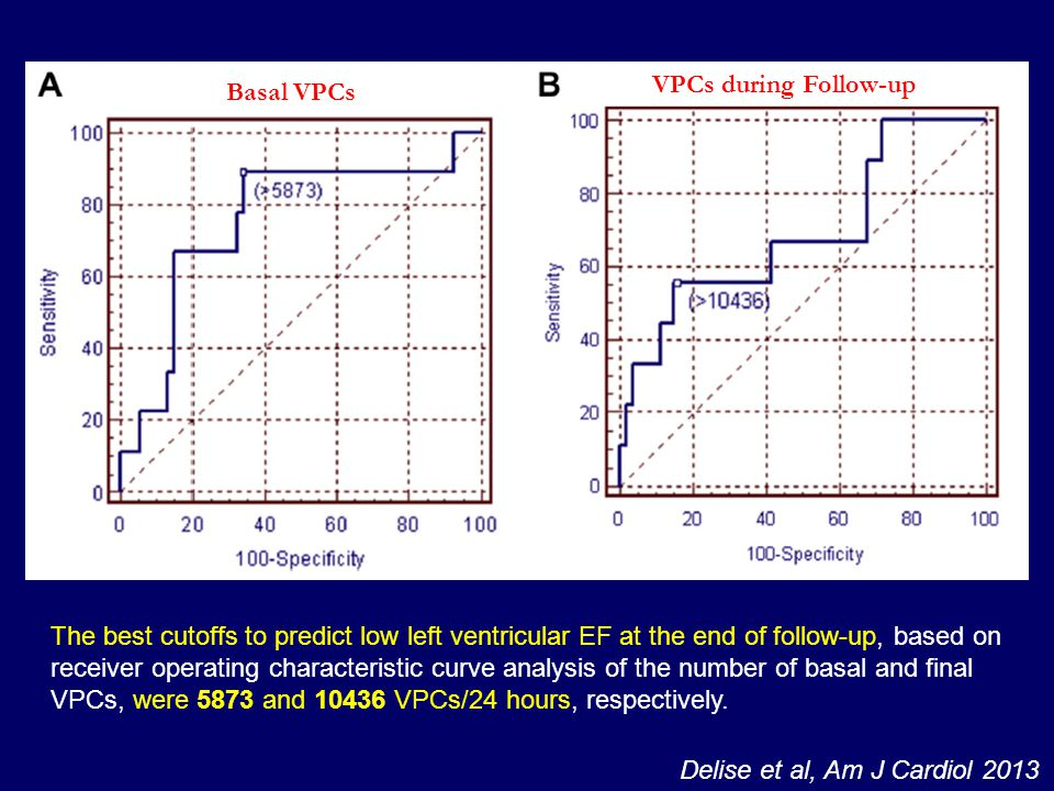 VPCs during Follow-up Basal VPCs.