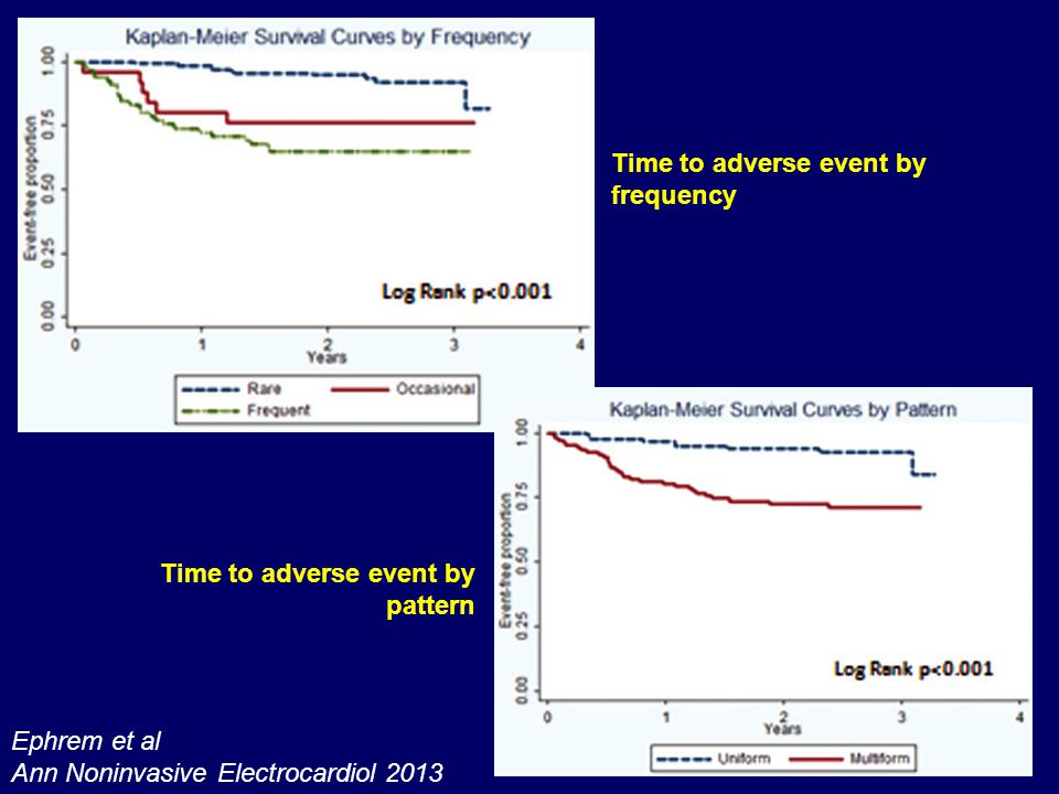 Time to adverse event by frequency
