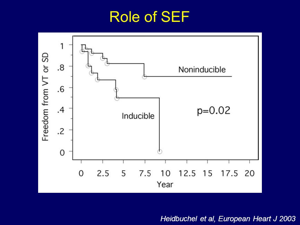 Role of SEF Heidbuchel et al, European Heart J 2003