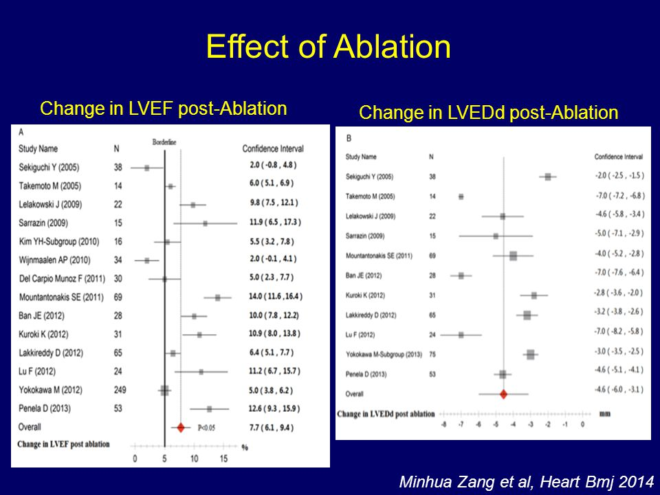 Effect of Ablation Change in LVEF post-Ablation