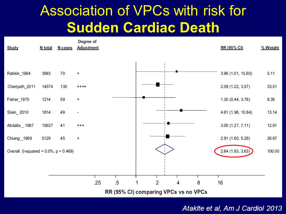 Association of VPCs with risk for