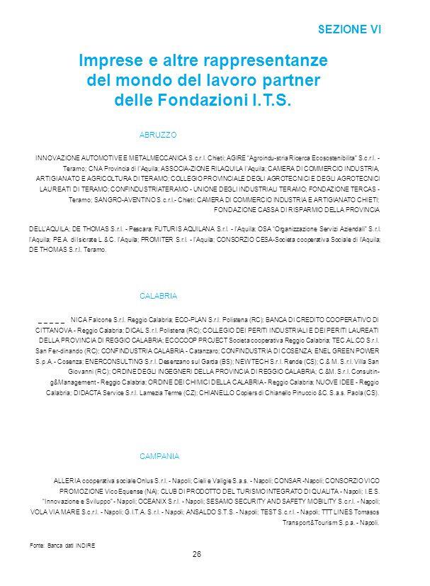 SEZIONE VI Imprese e altre rappresentanze del mondo del lavoro partner delle Fondazioni I.T.S. ABRUZZO.