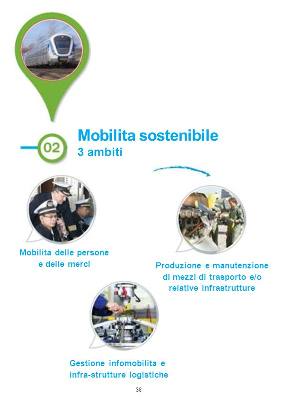 Mobilita delle persone e delle merci
