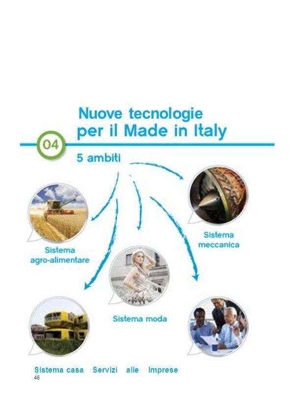 Nuove tecnologie Sistema casa Servizi alle Imprese 46