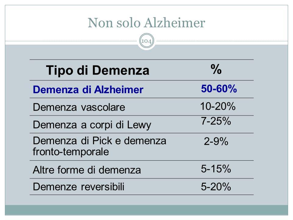 Non solo Alzheimer Tipo di Demenza % Demenza di Alzheimer 50-60%