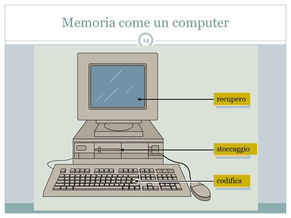 Memoria come un computer