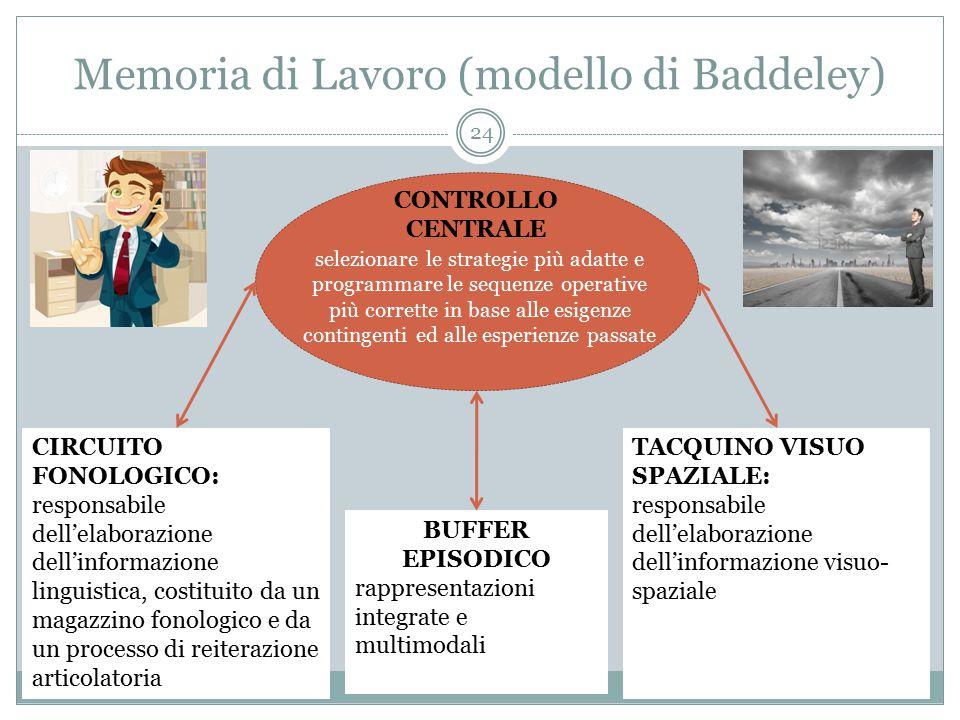 Memoria di Lavoro (modello di Baddeley)