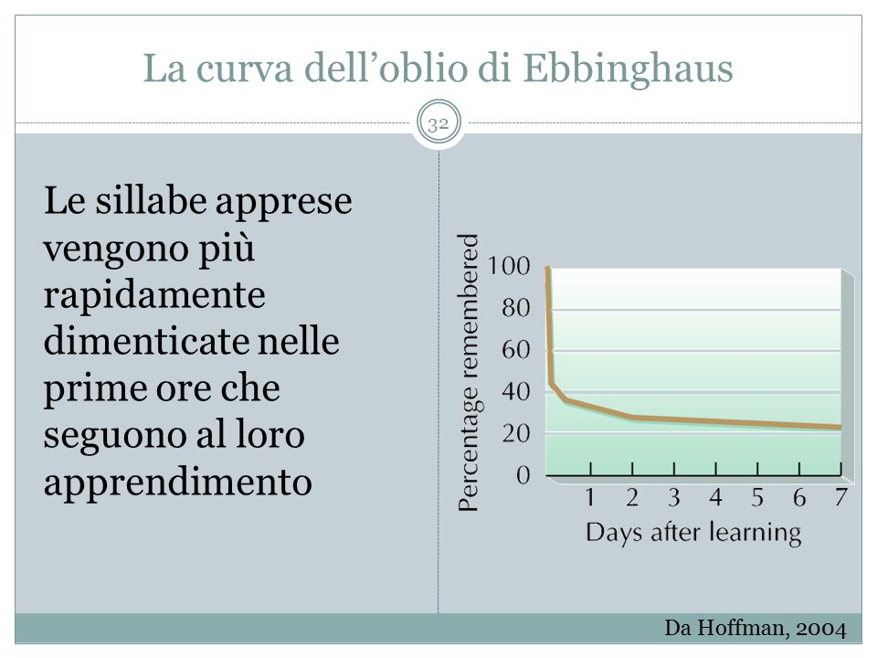 La curva dell'oblio di Ebbinghaus