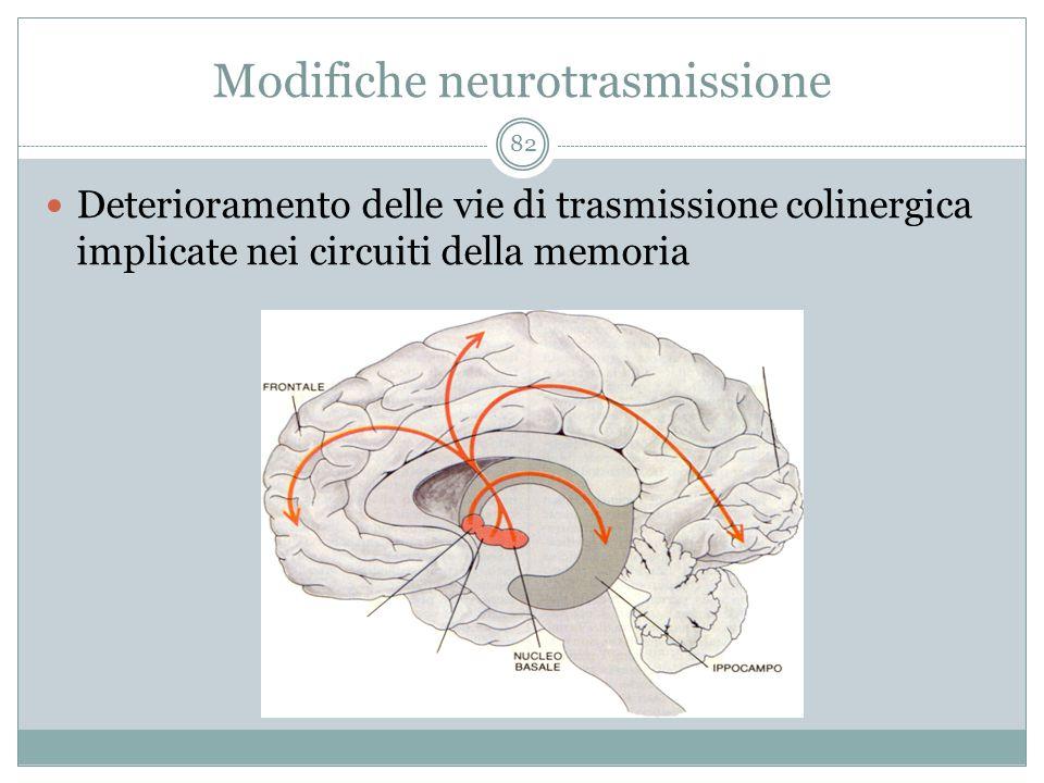 Modifiche neurotrasmissione