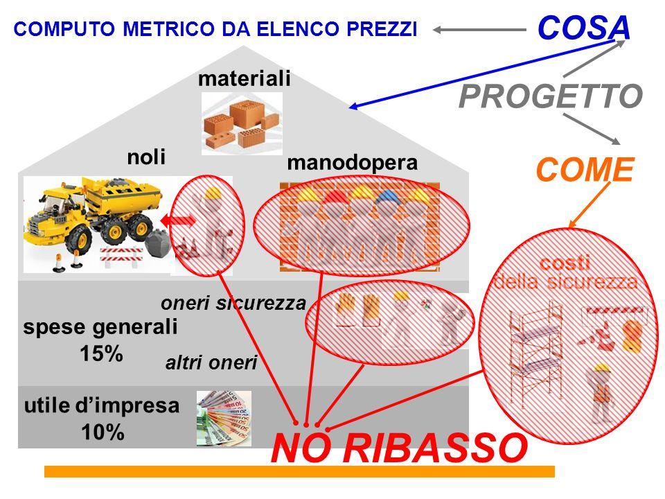 NO RIBASSO COSA PROGETTO COME materiali noli manodopera costi