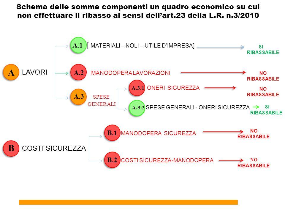 Schema delle somme componenti un quadro economico su cui non effettuare il ribasso ai sensi dell'art.23 della L.R. n.3/2010