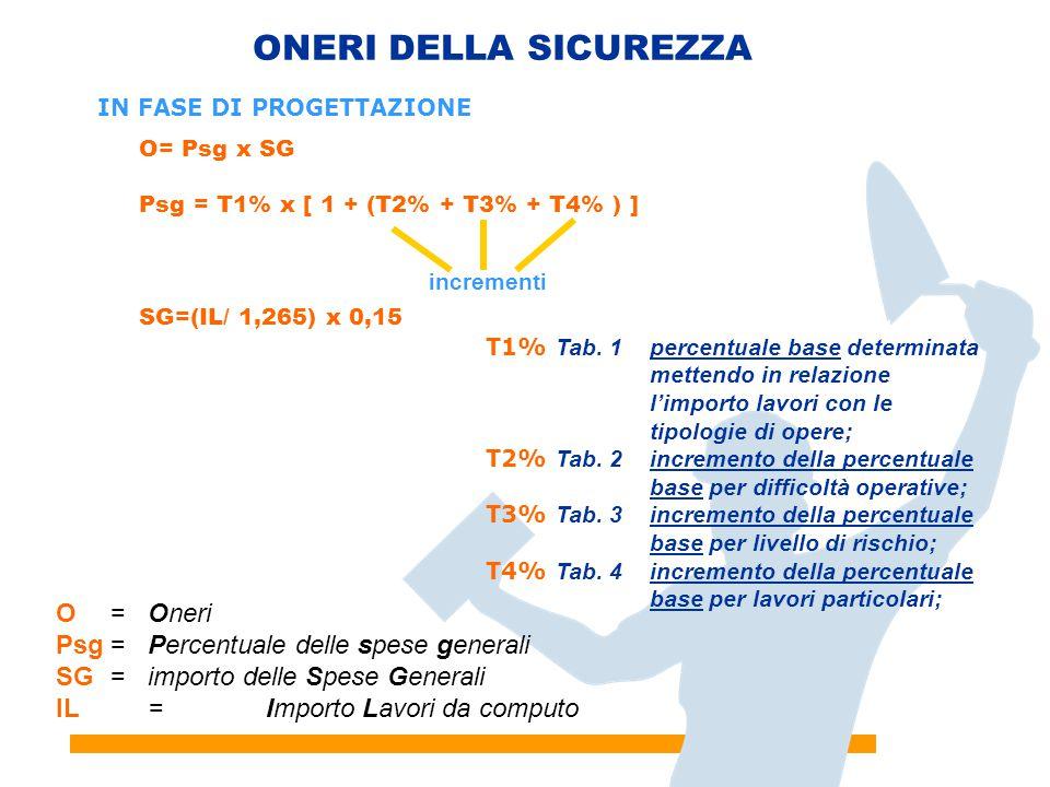 ONERI DELLA SICUREZZA O = Oneri Psg = Percentuale delle spese generali