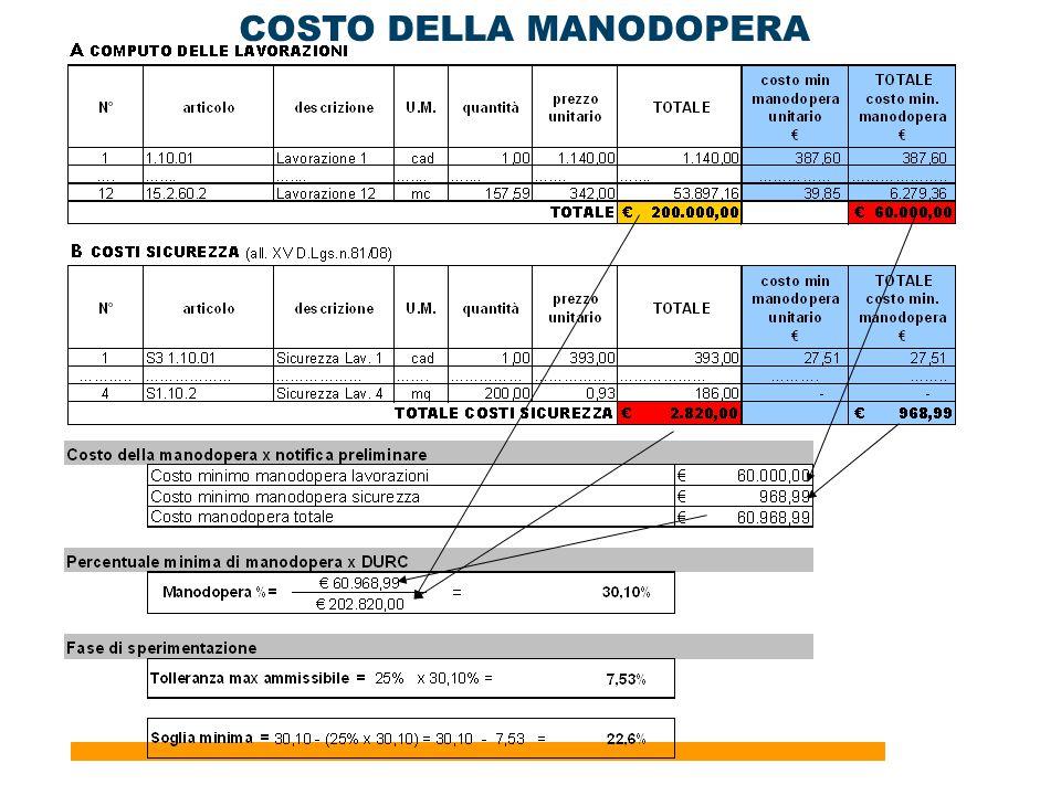 COSTO DELLA MANODOPERA