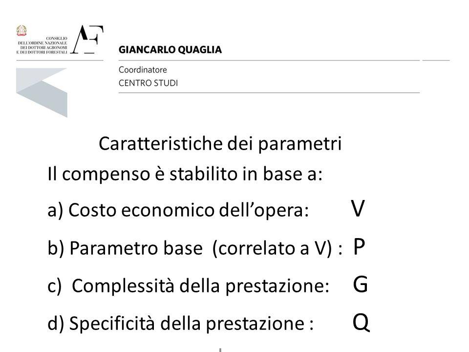 Caratteristiche dei parametri