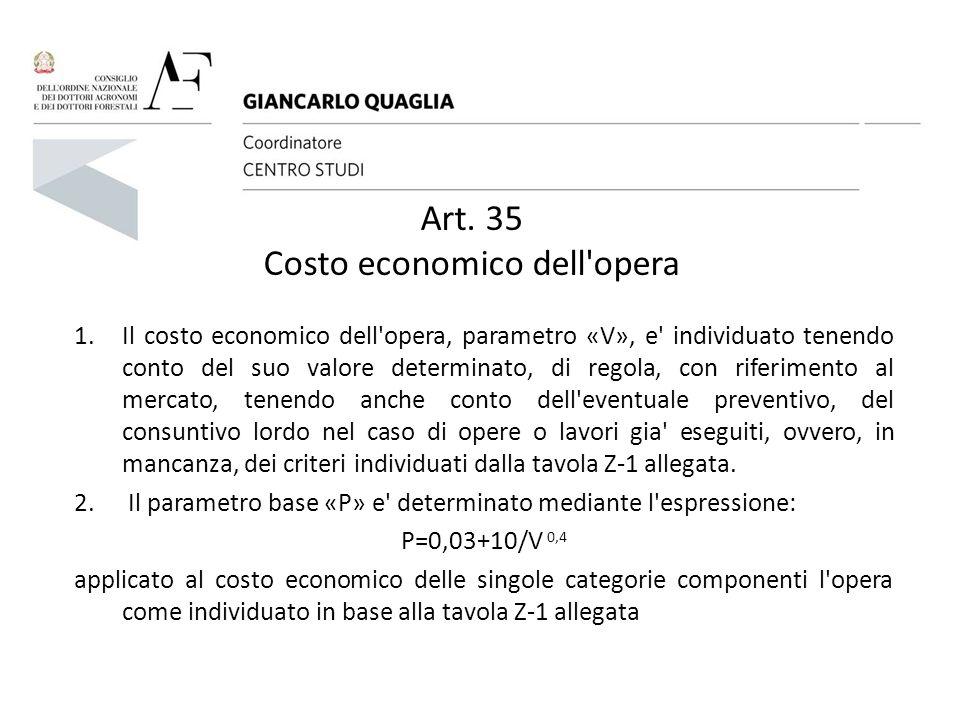 Art. 35 Costo economico dell opera