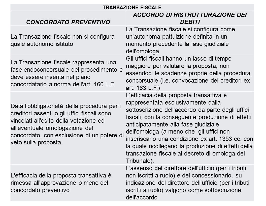 CONCORDATO PREVENTIVO ACCORDO DI RISTRUTTURAZIONE DEI DEBITI