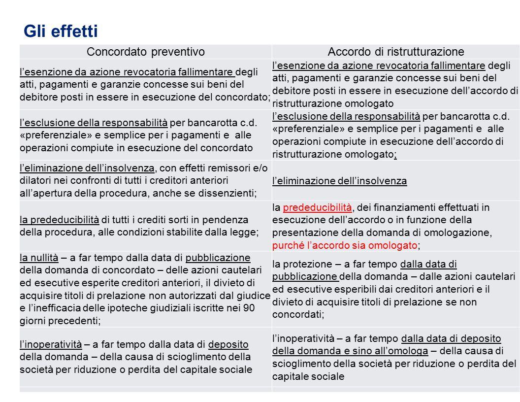 Gli effetti Concordato preventivo Accordo di ristrutturazione