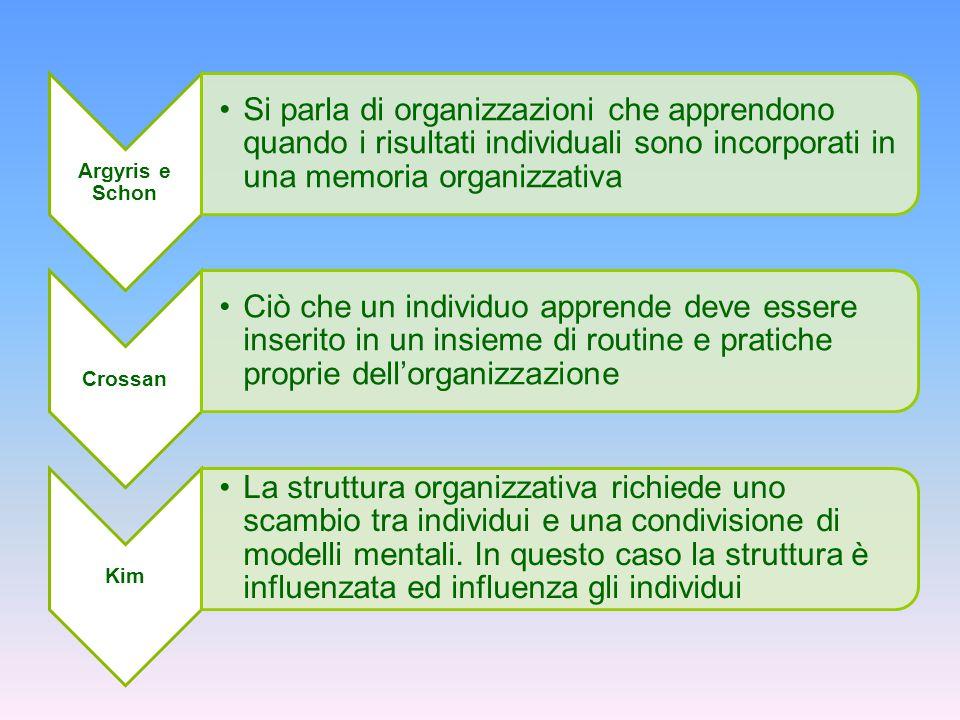 Argyris e Schon Si parla di organizzazioni che apprendono quando i risultati individuali sono incorporati in una memoria organizzativa.